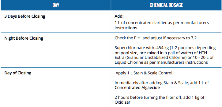 Pool Closing Guide Winterizing Chemical Dosage Sheet
