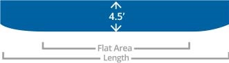 Choosing Floor - Flat Area
