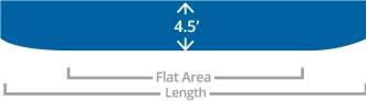 Choosing Floor - Flat Area